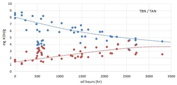Grafik: TAN/TBN-Ergebnisse für Q8 Mahler G8 in mit Biogas betriebenen Liebherr-Motoren.