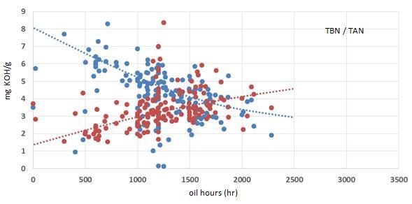 Grafik: TAN/TBN-Ergebnisse für Q8 Mahler HA in mit Biogas betriebenen Liebherr-Motoren.